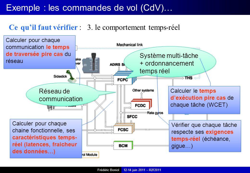 Frédéric Boniol12-14 juin 2011 – R2I2011 Exemple : les commandes de vol (CdV)… Ce quil faut vérifier : 3. le comportement temps-réel Système multi-tâc
