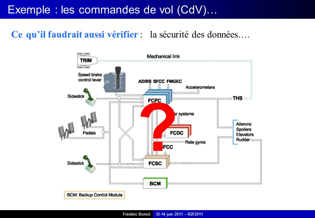 Frédéric Boniol12-14 juin 2011 – R2I2011 Exemple : les commandes de vol (CdV)… Ce quil faudrait aussi vérifier : la sécurité des données…. ?