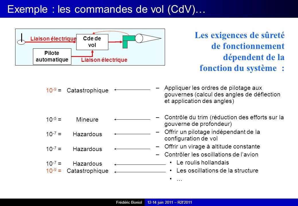 Frédéric Boniol12-14 juin 2011 – R2I2011 Exemple : les commandes de vol (CdV)… –Appliquer les ordres de pilotage aux gouvernes (calcul des angles de d