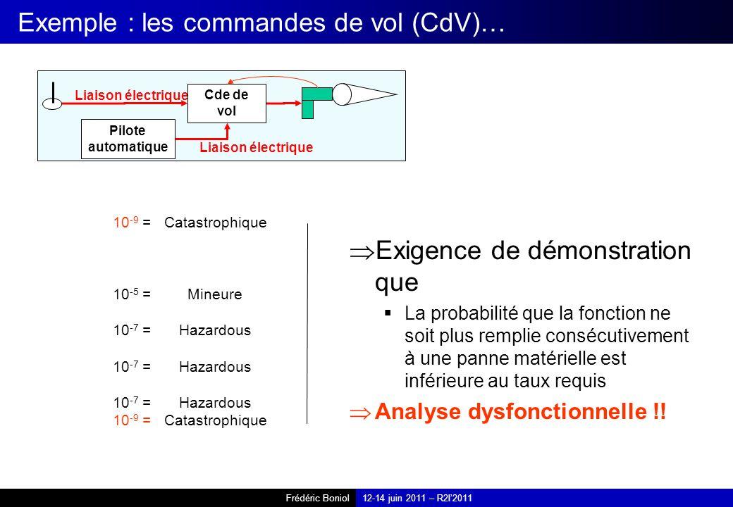 Frédéric Boniol12-14 juin 2011 – R2I2011 Exemple : les commandes de vol (CdV)… Exigence de démonstration que La probabilité que la fonction ne soit plus remplie consécutivement à une panne matérielle est inférieure au taux requis Analyse dysfonctionnelle !.