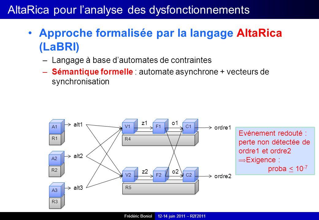 Frédéric Boniol12-14 juin 2011 – R2I2011 AltaRica pour lanalyse des dysfonctionnements Approche formalisée par la langage AltaRica (LaBRI) –Langage à