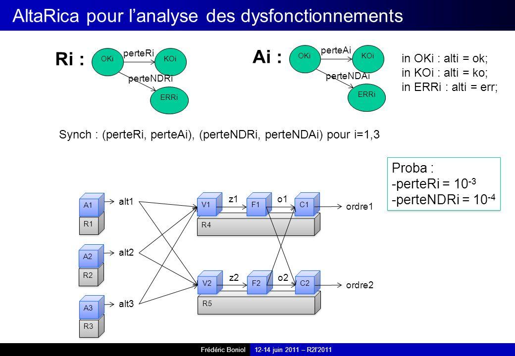 Frédéric Boniol12-14 juin 2011 – R2I2011 AltaRica pour lanalyse des dysfonctionnements R1 A1 R2 A2 R3 A3 alt1 alt2 alt3 R4 V1 F1 C1 z1o1 R5 V2 F2 C2 z2o2 ordre1 ordre2 Ri : OKi KOi ERRi perteRi perteNDRi Ai : OKi KOi ERRi in OKi : alti = ok; in KOi : alti = ko; in ERRi : alti = err; perteAi perteNDAi Synch : (perteRi, perteAi), (perteNDRi, perteNDAi) pour i=1,3 Proba : -perteRi = 10 -3 -perteNDRi = 10 -4 Proba : -perteRi = 10 -3 -perteNDRi = 10 -4