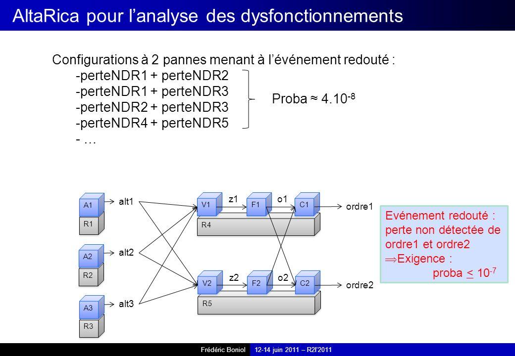 Frédéric Boniol12-14 juin 2011 – R2I2011 AltaRica pour lanalyse des dysfonctionnements R1 A1 R2 A2 R3 A3 alt1 alt2 alt3 R4 V1 F1 C1 z1o1 R5 V2 F2 C2 z2o2 ordre1 ordre2 Configurations à 2 pannes menant à lévénement redouté : -perteNDR1 + perteNDR2 -perteNDR1 + perteNDR3 -perteNDR2 + perteNDR3 -perteNDR4 + perteNDR5 - … Evénement redouté : perte non détectée de ordre1 et ordre2 Exigence : proba < 10 -7 Proba 4.10 -8