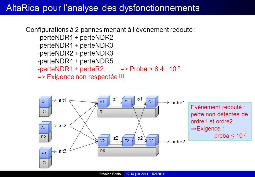 Frédéric Boniol12-14 juin 2011 – R2I2011 AltaRica pour lanalyse des dysfonctionnements R1 A1 R2 A2 R3 A3 alt1 alt2 alt3 R4 V1 F1 C1 z1o1 R5 V2 F2 C2 z2o2 ordre1 ordre2 Configurations à 2 pannes menant à lévénement redouté : -perteNDR1 + perteNDR2 -perteNDR1 + perteNDR3 -perteNDR2 + perteNDR3 -perteNDR4 + perteNDR5 -perteNDR1 + perteR2, … => Proba 6,4.