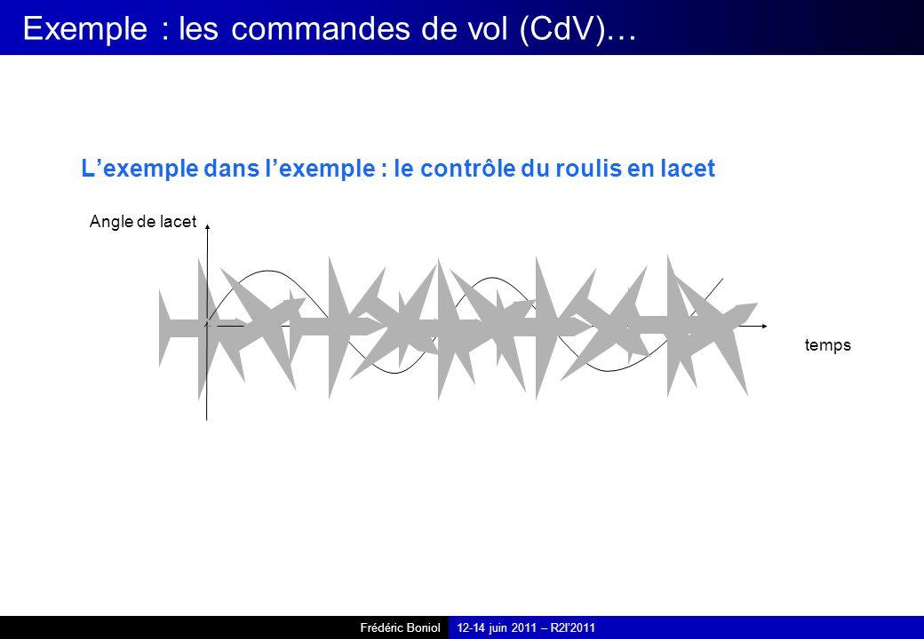 Frédéric Boniol12-14 juin 2011 – R2I2011 Exemple : les commandes de vol (CdV)… Lexemple dans lexemple : le contrôle du roulis en lacet Angle de lacet temps