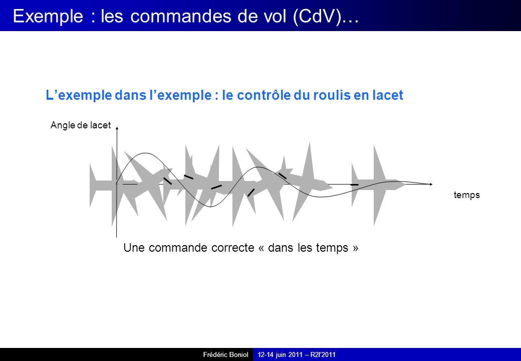 Frédéric Boniol12-14 juin 2011 – R2I2011 Exemple : les commandes de vol (CdV)… Lexemple dans lexemple : le contrôle du roulis en lacet Angle de lacet temps Une commande correcte « dans les temps »