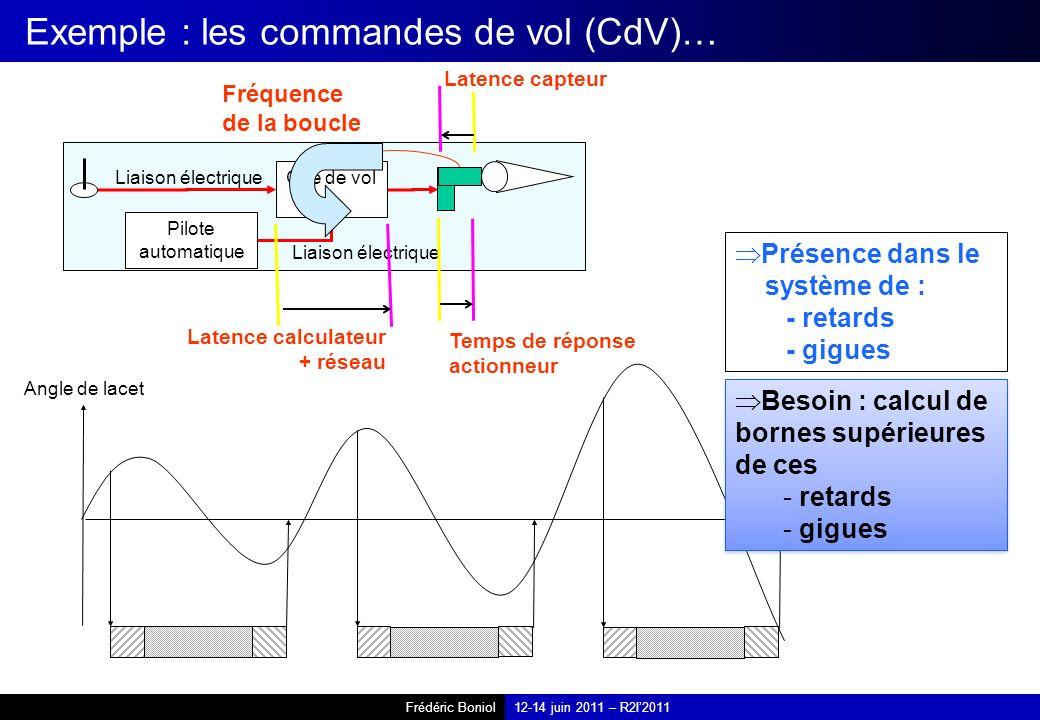 Frédéric Boniol12-14 juin 2011 – R2I2011 Exemple : les commandes de vol (CdV)… Présence dans le système de : - retards - gigues Pilote automatique Lia