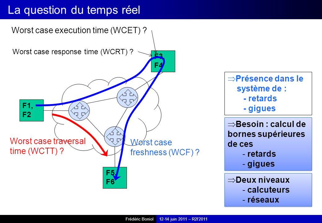Frédéric Boniol12-14 juin 2011 – R2I2011 La question du temps réel Présence dans le système de : - retards - gigues Besoin : calcul de bornes supérieures de ces - retards - gigues Besoin : calcul de bornes supérieures de ces - retards - gigues Deux niveaux - calcuteurs - réseaux Deux niveaux - calcuteurs - réseaux F1, F2 F3, F4 F5, F6 Worst case execution time (WCET) .