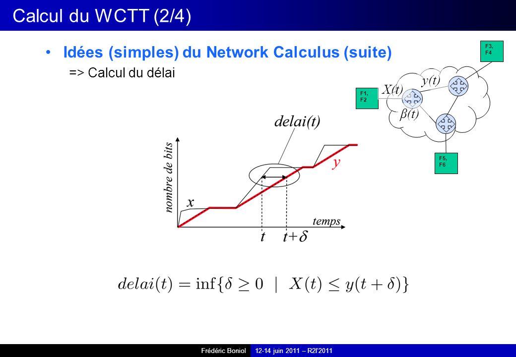 Frédéric Boniol12-14 juin 2011 – R2I2011 Calcul du WCTT (2/4) Idées (simples) du Network Calculus (suite) => Calcul du délai F1, F2 F3, F4 F5, F6 X(t) y(t) β(t)