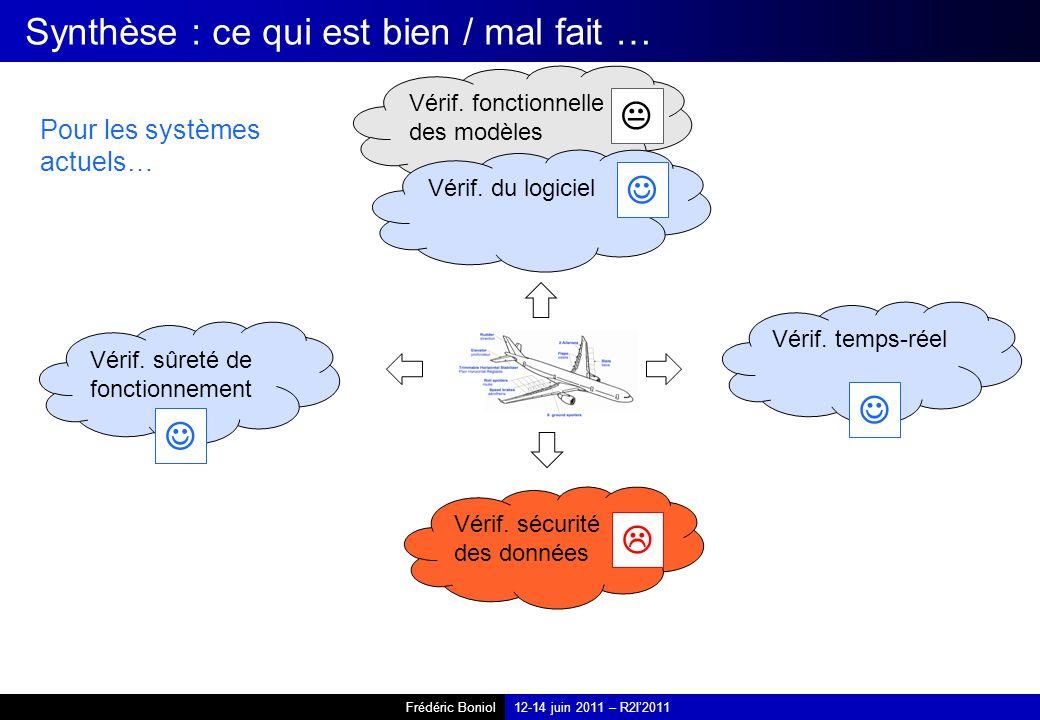 Frédéric Boniol12-14 juin 2011 – R2I2011 Synthèse : ce qui est bien / mal fait … Vérif. temps-réel Vérif. fonctionnelle des modèles Vérif. du logiciel