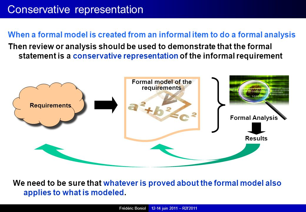 Frédéric Boniol12-14 juin 2011 – R2I2011 When a formal model is created from an informal item to do a formal analysis Requirements Formal model of the