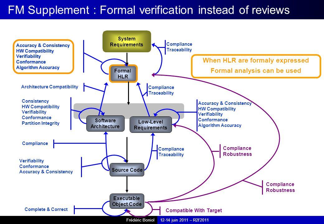Frédéric Boniol12-14 juin 2011 – R2I2011 HLR Formal HLR Accuracy & Consistency HW Compatibility Verifiability Conformance Algorithm Accuracy Accuracy