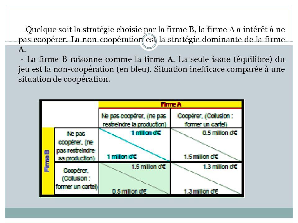 - Quelque soit la stratégie choisie par la firme B, la firme A a intérêt à ne pas coopérer. La non-coopération est la stratégie dominante de la firme