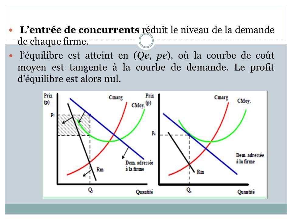 Lentrée de concurrents réduit le niveau de la demande de chaque firme. léquilibre est atteint en (Qe, pe), où la courbe de coût moyen est tangente à l