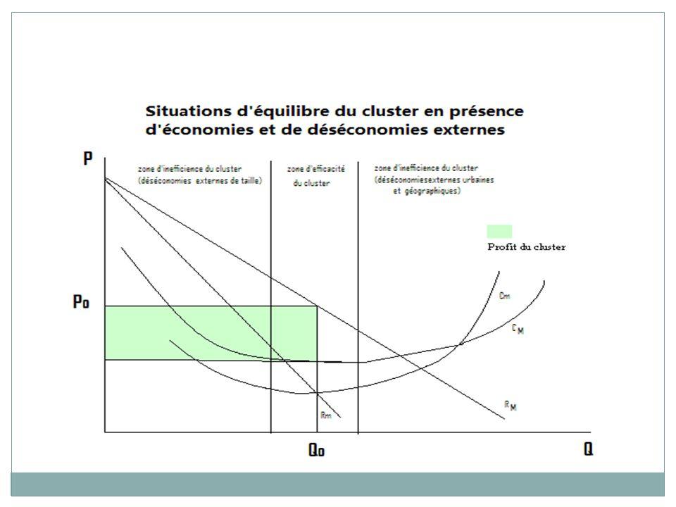 Le cluster courbe de coût moyen de longue période en U : inefficiences initiales dans la phase de croissance du cluster (déséconomies externes induites par sa faible taille) et dans une phase ultérieure sil ne parvient pas à éviter les coûts de la croissance urbaine et ceux de la périphérie.
