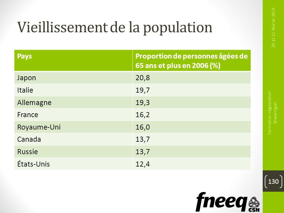 Vieillissement de la population PaysProportion de personnes âgées de 65 ans et plus en 2006 (%) Japon20,8 Italie19,7 Allemagne19,3 France16,2 Royaume-
