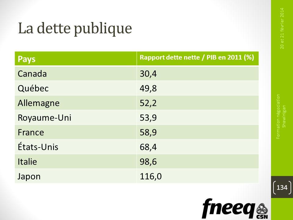 La dette publique Pays Rapport dette nette / PIB en 2011 (%) Canada30,4 Québec49,8 Allemagne52,2 Royaume-Uni53,9 France58,9 États-Unis68,4 Italie98,6