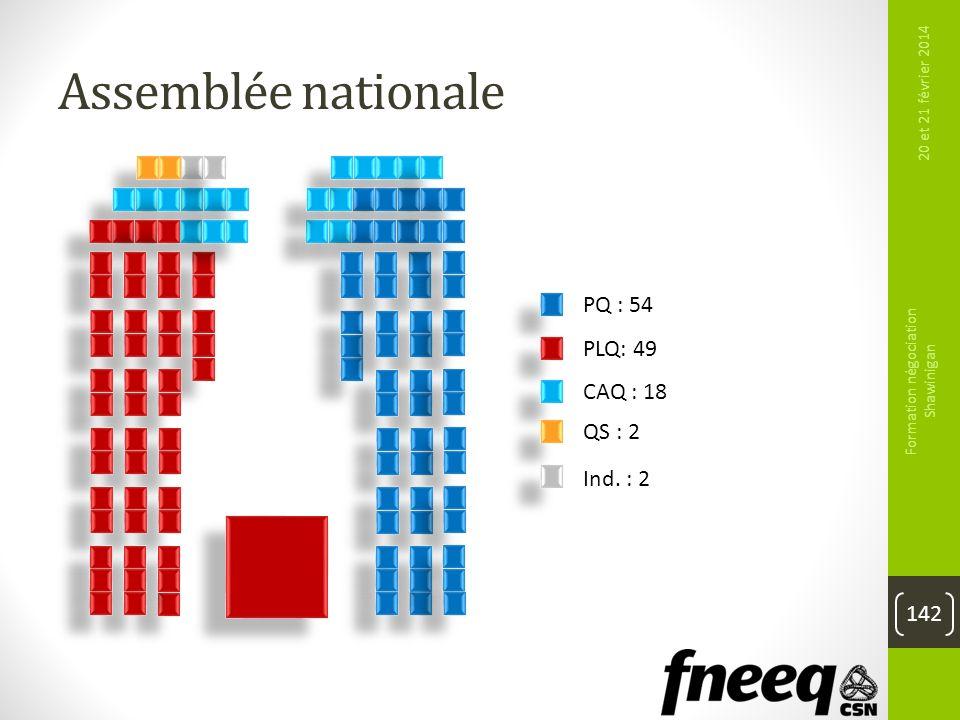 Assemblée nationale 20 et 21 février 2014 Formation négociation Shawinigan 142 PQ : 54 PLQ: 49 CAQ : 18 QS : 2 Ind. : 2
