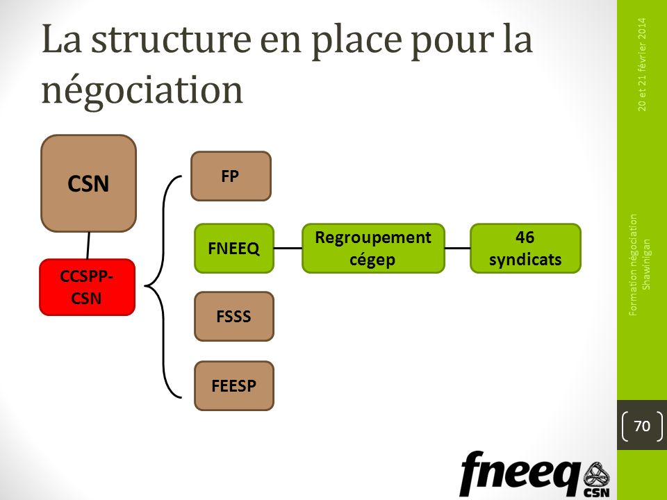 La structure en place pour la négociation 20 et 21 février 2014 Formation négociation Shawinigan 70 FP CCSPP- CSN 46 syndicats FNEEQ FSSS FEESP Regrou