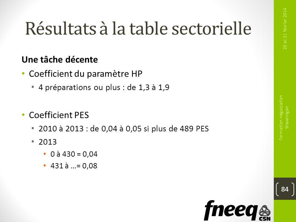 Résultats à la table sectorielle Une tâche décente Coefficient du paramètre HP 4 préparations ou plus : de 1,3 à 1,9 Coefficient PES 2010 à 2013 : de
