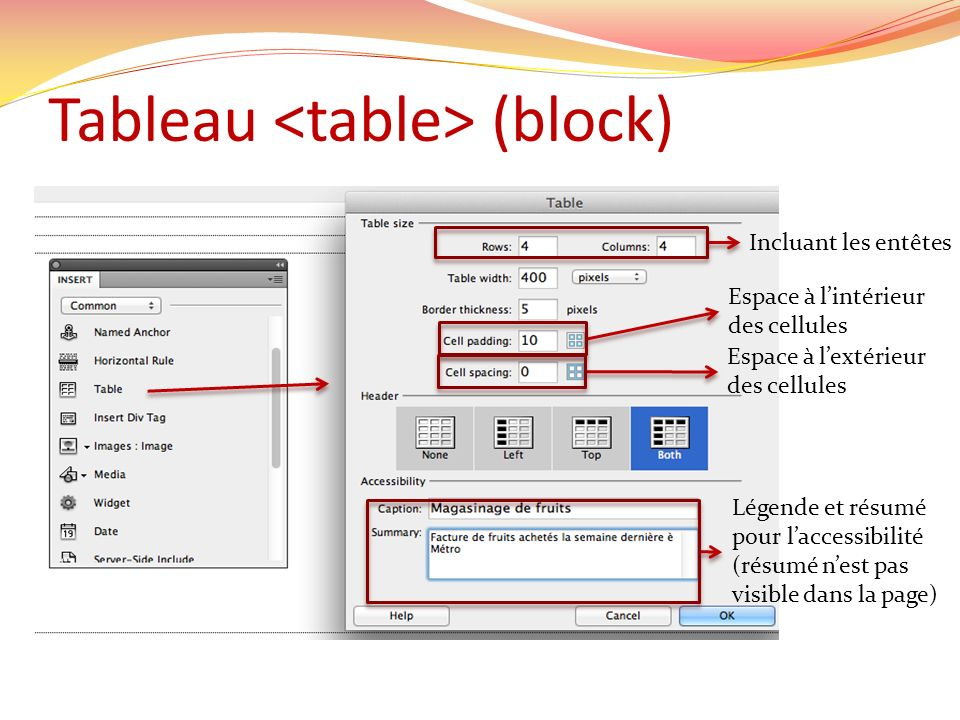 Tableau (block) Incluant les entêtes Espace à lintérieur des cellules Espace à lextérieur des cellules Légende et résumé pour laccessibilité (résumé n