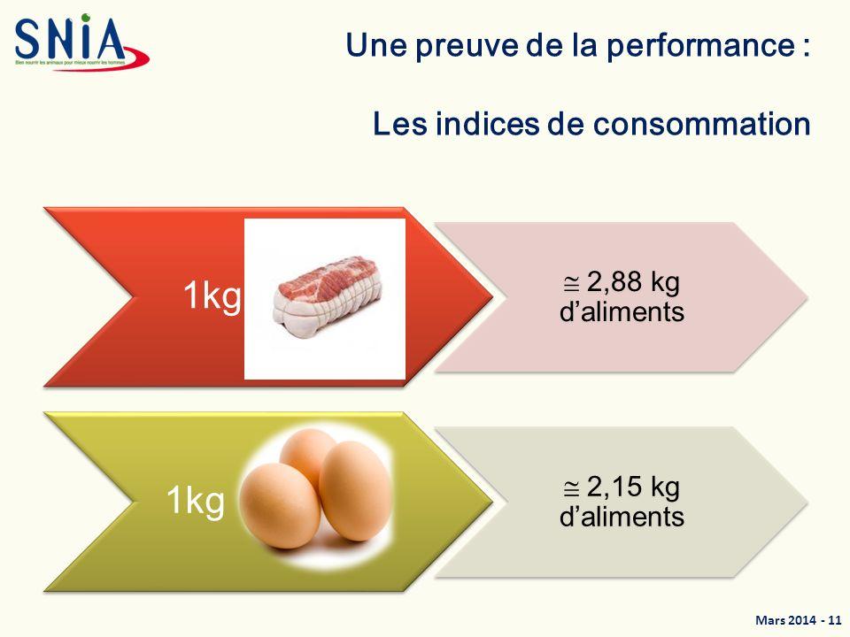 Mars 2014 - 12 Répondre aux attentes de toutes les filières 1kg stand 1,80 kg daliments 1kg Label 3,14 kg daliments 1kg BIO 3,20 kg daliments