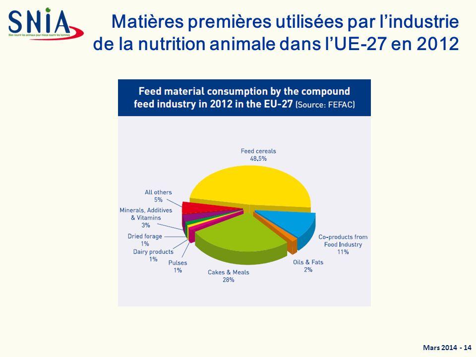 Mars 2014 - 15 Utilisation des matières premières par la nutrition animale - Estimations 2013 Source : SNIA (daprès FranceAgriMer) 52% de céréales 30% de tourteaux