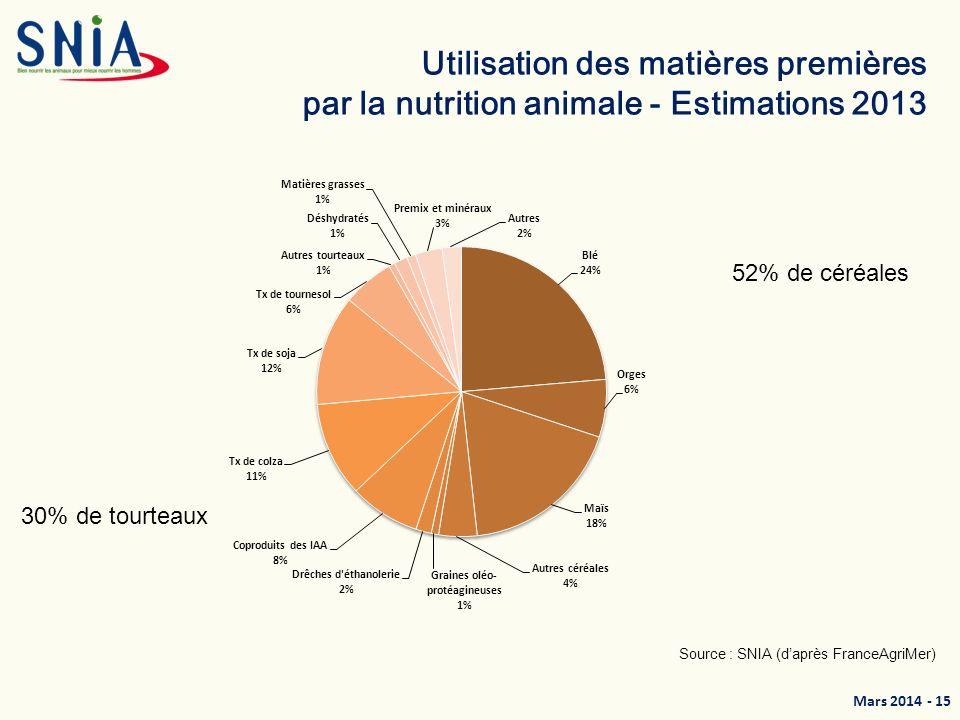 Mars 2014 - 16 Une composition qui varie selon les espèces Types d aliments Volailles Volailles Label Porcs Vaches Laitières Bovins Viande Céréales63%74,5%55%20,5%26,5% Co-produits de céréales, pulpes et luzerne déshydratées 4,5%2,8%13%36%29% Tourteaux23,5%19,8%22%38%36% Minéraux4,5%2,9%3,5%3%2%