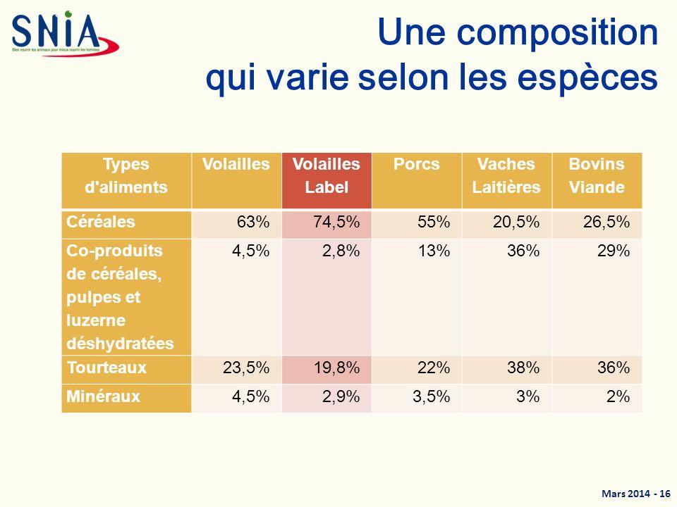 Mars 2014 - 17 France : Origine des matières premières en 2012