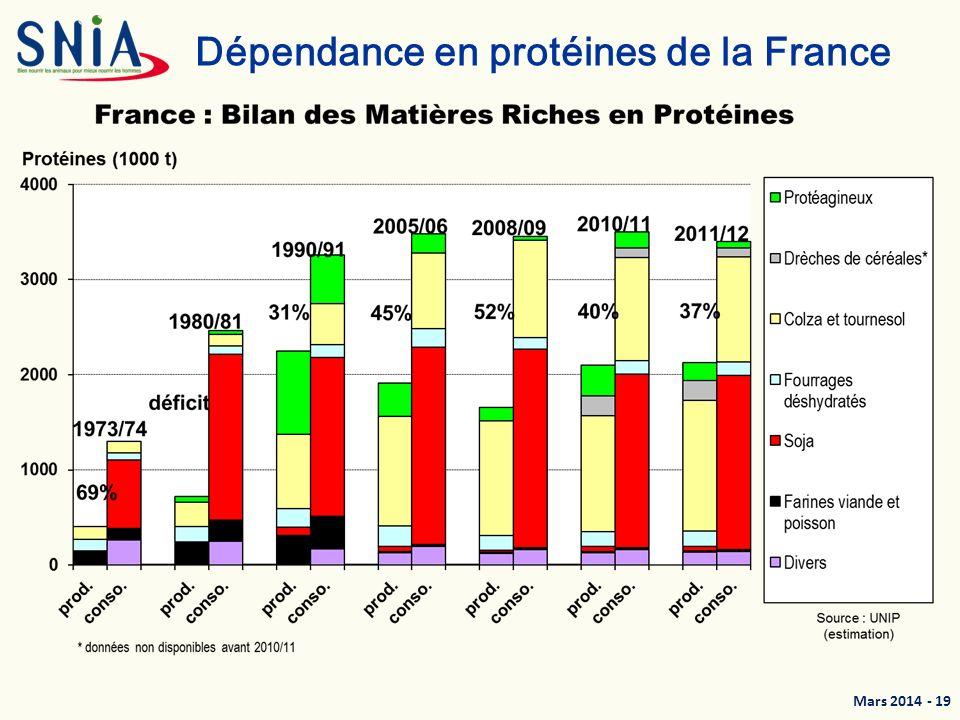 Mars 2014 - 20 France : incorporation des matières premières riches en protéines (hors tourteaux)