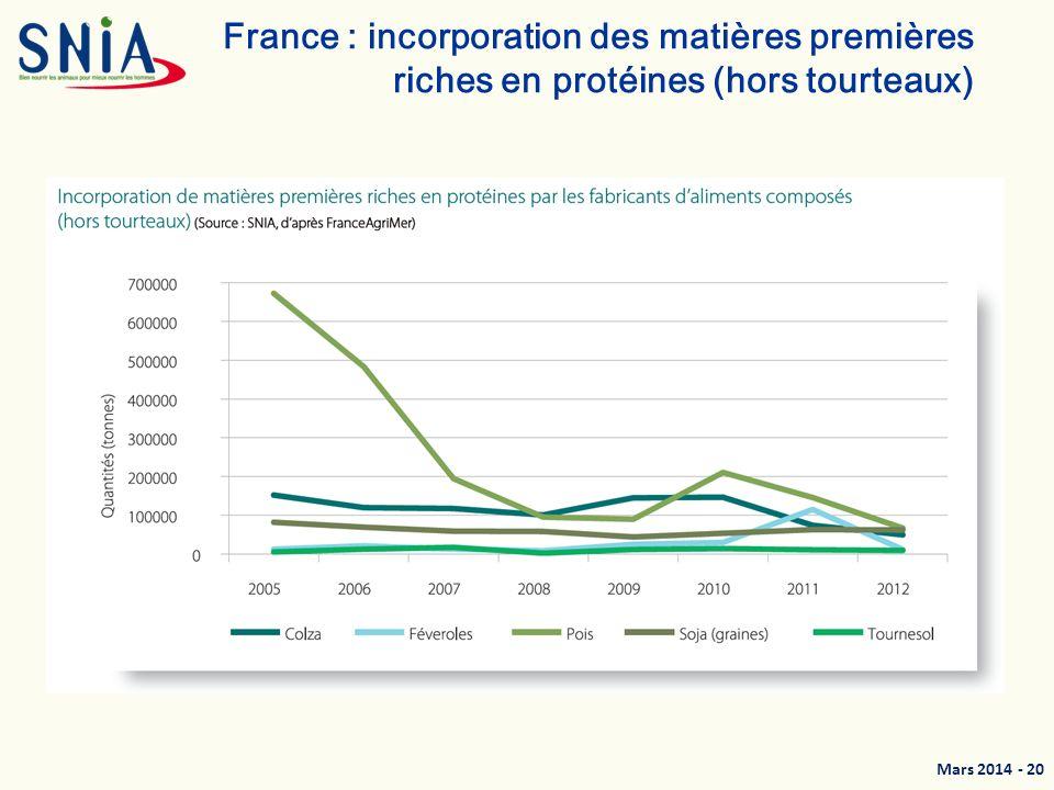 Mars 2014 - 21 France : Production et consommation de protéagineux