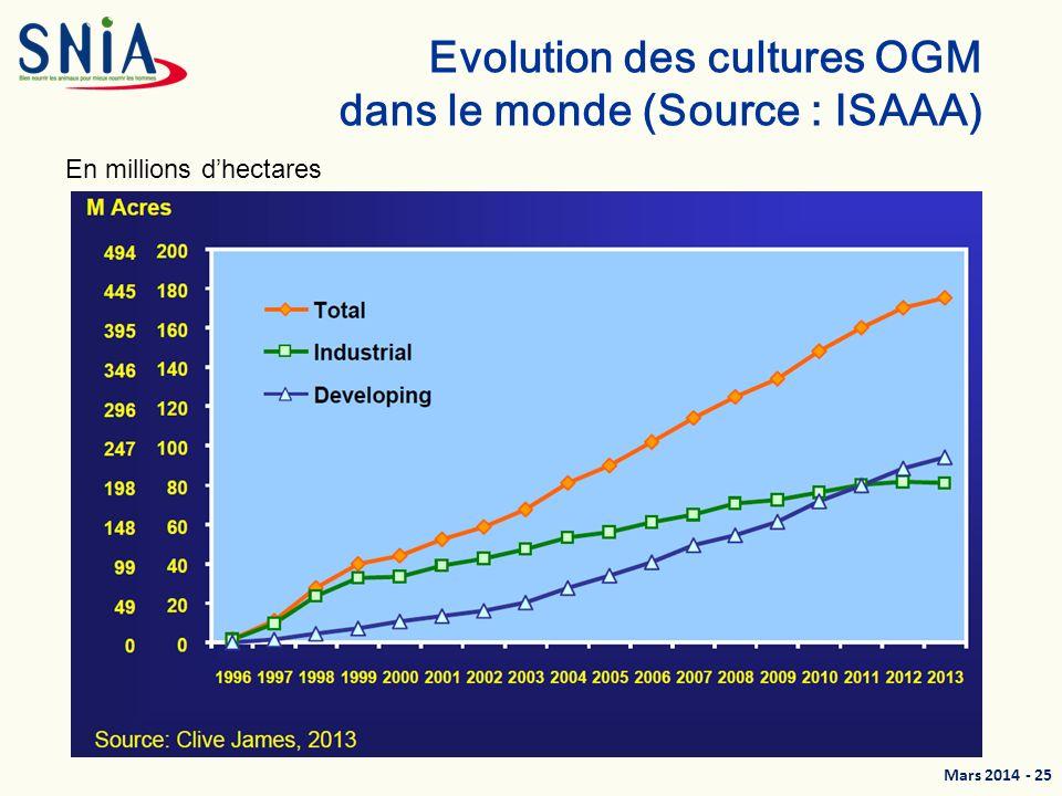 Mars 2014 - 26 Evolution des cultures OGM dans le monde (Source: ISAAA) En millions dhectares
