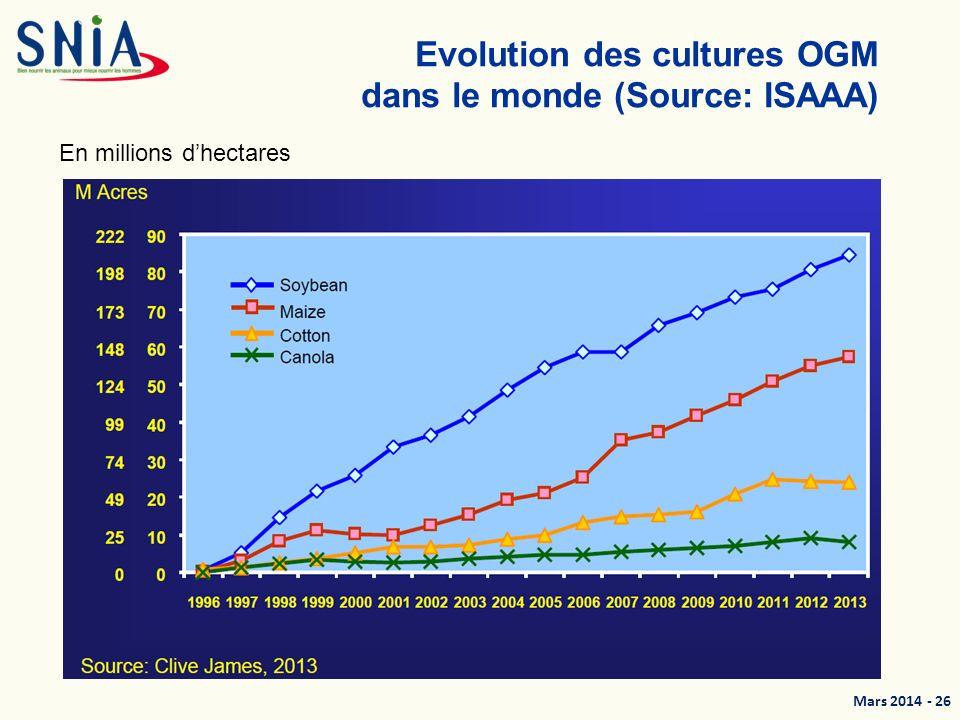 Mars 2014 - 27 OGM Sur le marché mondial de certaines matières premières, lOGM est devenu le standard.