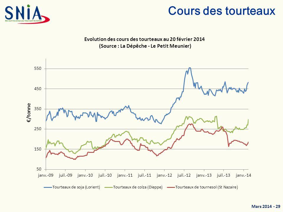 Mars 2014 - 30 Cours des matières premières riches en cellulose