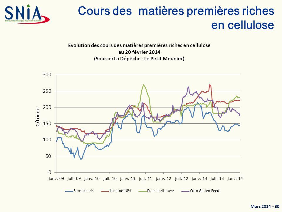 Mars 2014 - 31 Indices IPAA et IPAMPA