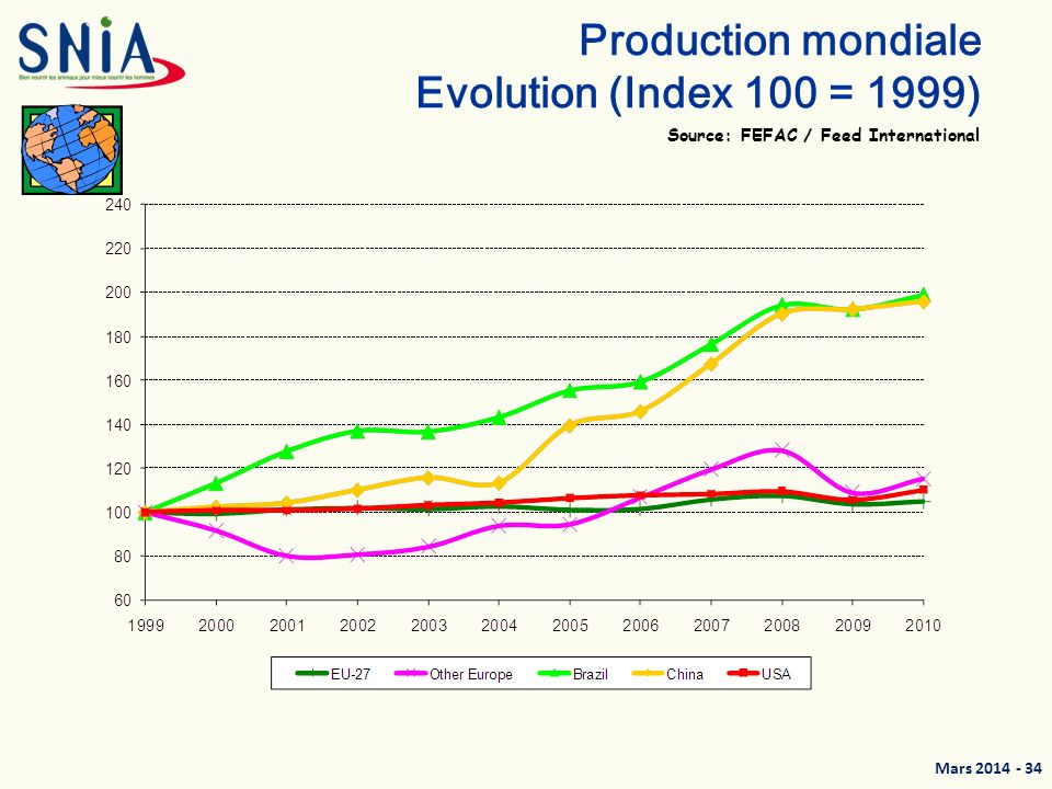 Mars 2014 - 34 Production mondiale Evolution (Index 100 = 1999) Source: FEFAC / Feed International