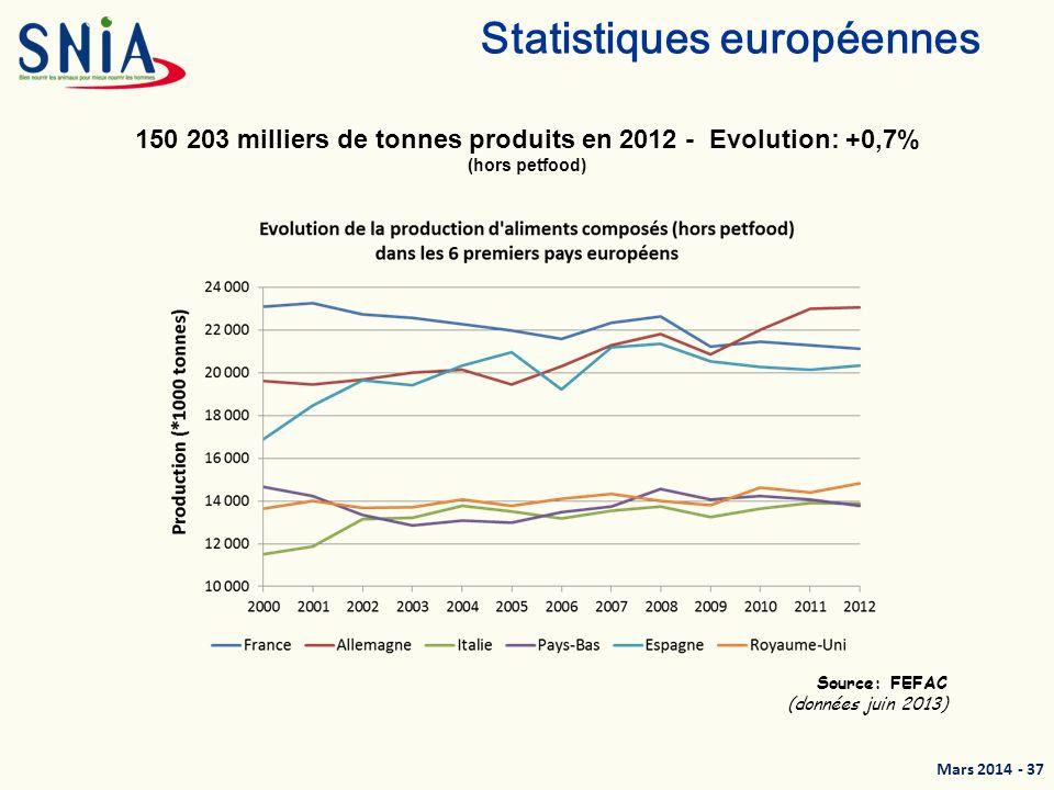 Mars 2014 - 38 Statistiques de production des aliments composés Production nationale : estimation de la production 2013 -4,2% en lapins -1,3% en équins -4,8% en gibiers -3,6% en ovins/caprins Catégorie Tonnage daliments 2013 % dévolution par rapport à 2012 Ecart (tonnes) Mash 768 918 t+10,7%+74 587 Bovins 4 585 888 t+1,0%+44 048 dont VL 3 263 171 t+0,8%+26 989 Porcs 5 317 106 t-3,6%-199 726 dont Porcelets 727 404 t-1,2%-8 820 dont Truies 898 679 t-2,4%-22 507 dont Engraissement 3 691 023 t-4,4%-168 399 Volailles 8 588 372t-0,2%-17 654 dont Poulets 3 378 277t+1,5%+48 508 dont Pondeuses 2 369 442 t+7,4%+162 398 dont Dindes 167 265 t-12,1%-176 536 Autres animaux* 1 441 602 t-3,2%-46 898 Allaitement 366 129 t+0,8%+2 940 TOTAL 21 068 015 t-0,7%-142 703 Estimations mars 2014 pour lannée 2013