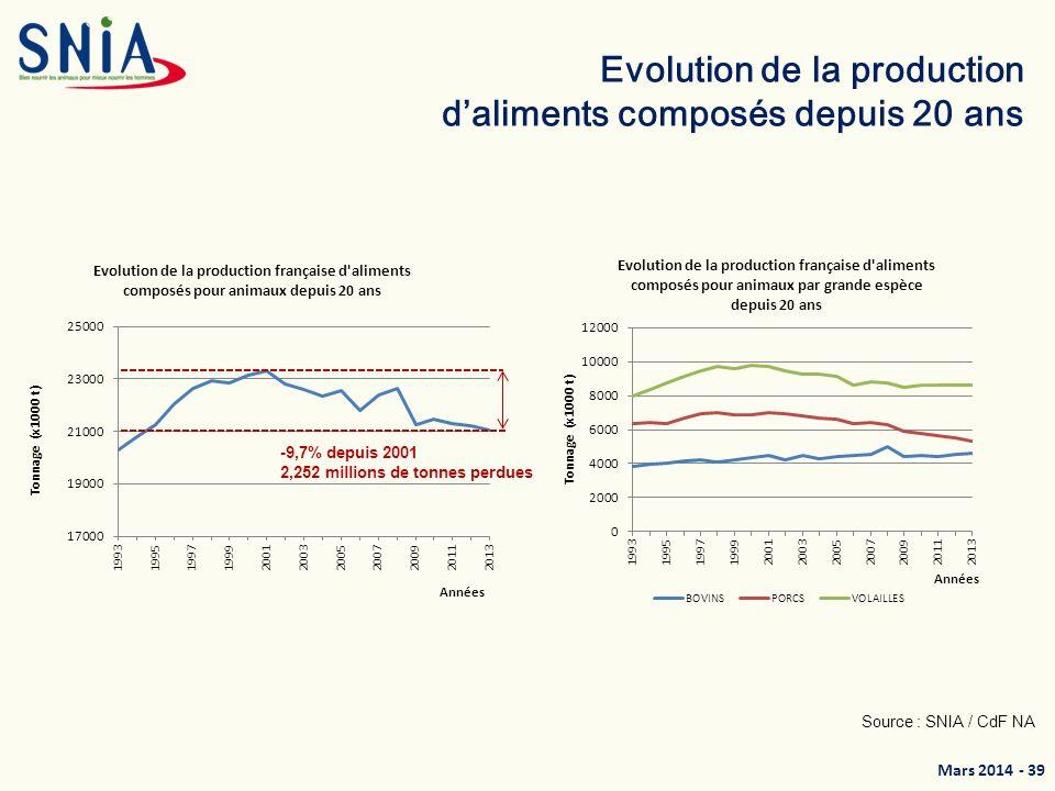 Mars 2014 - 40 Prévisions 2014 La production daliments composés en 2014 dépendra des décisions et actions du gouvernement en faveur de lélevage.