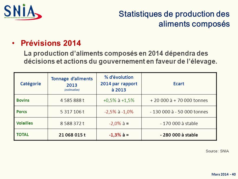 Mars 2014 - 41 250 400 tonnes daliments « filière bio » Le panel des entreprises sondées représente 250 400 tonnes daliments « filière bio » en 2012, en hausse de 19% par rapport à 2011.