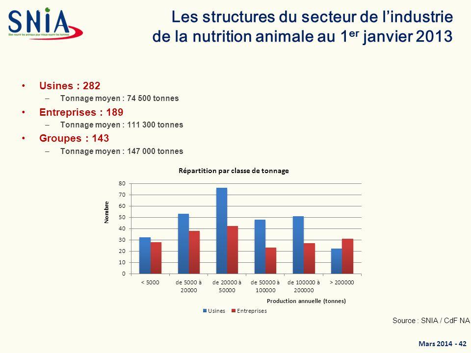 Mars 2014 - 43 Un secteur en restructuration continue Source : SNIA / CdF NA La question du MASH : - un marché insuffisamment connu, - de nouveaux opérateurs à identifier
