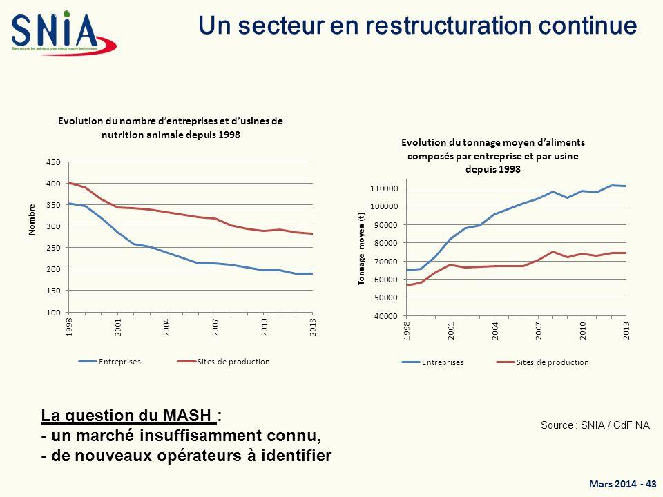 Mars 2014 - 44 Spécialisation des sites de production Près de 75% des aliments composés sont produits dans des usines multi-espèces