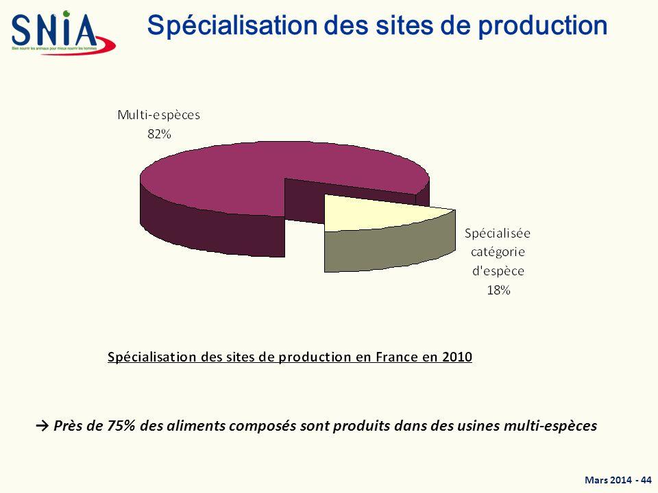 Mars 2014 - 45 Une industrie du territoire, proche de ses débouchés Données 2012