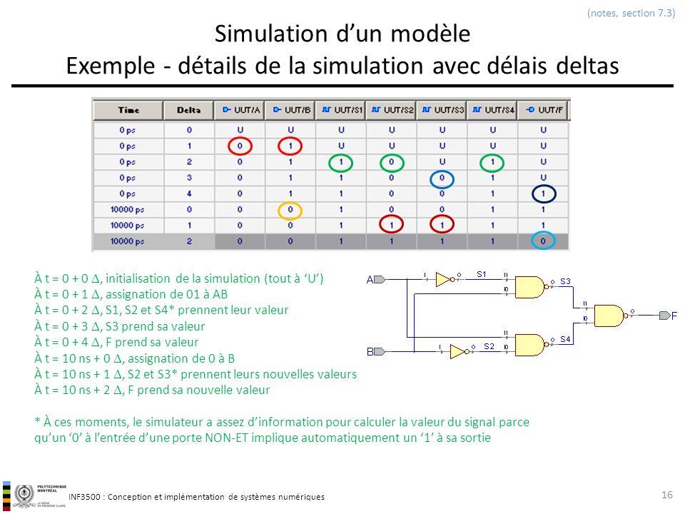 INF3500 : Conception et implémentation de systèmes numériques Simulation dun modèle Exemple - détails de la simulation avec délais deltas 16 À t = 0 +