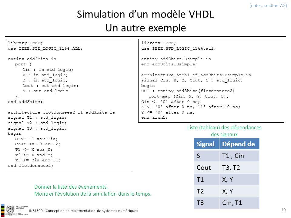 INF3500 : Conception et implémentation de systèmes numériques Simulation dun modèle VHDL Un autre exemple 19 (notes, section 7.3) library IEEE; use IE