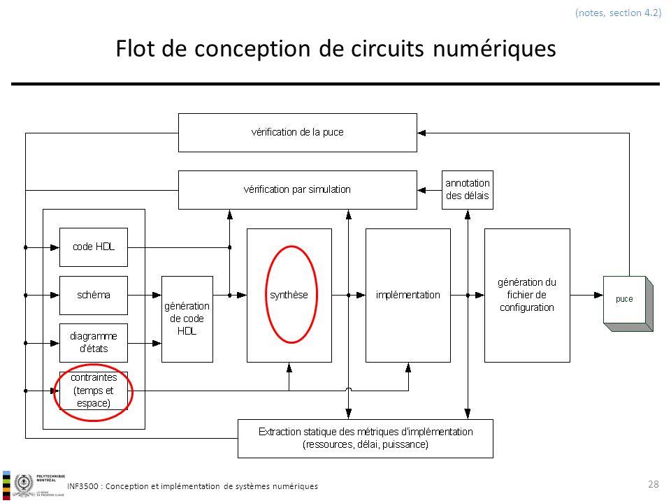 INF3500 : Conception et implémentation de systèmes numériques Flot de conception de circuits numériques 28 (notes, section 4.2)