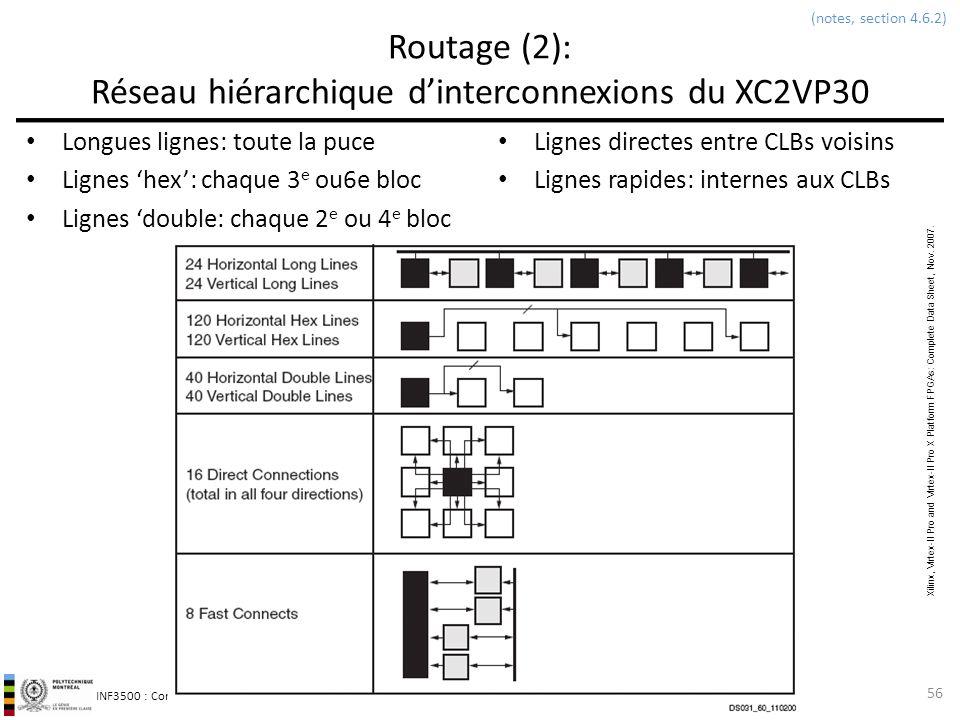 INF3500 : Conception et implémentation de systèmes numériques Routage (2): Réseau hiérarchique dinterconnexions du XC2VP30 Longues lignes: toute la pu