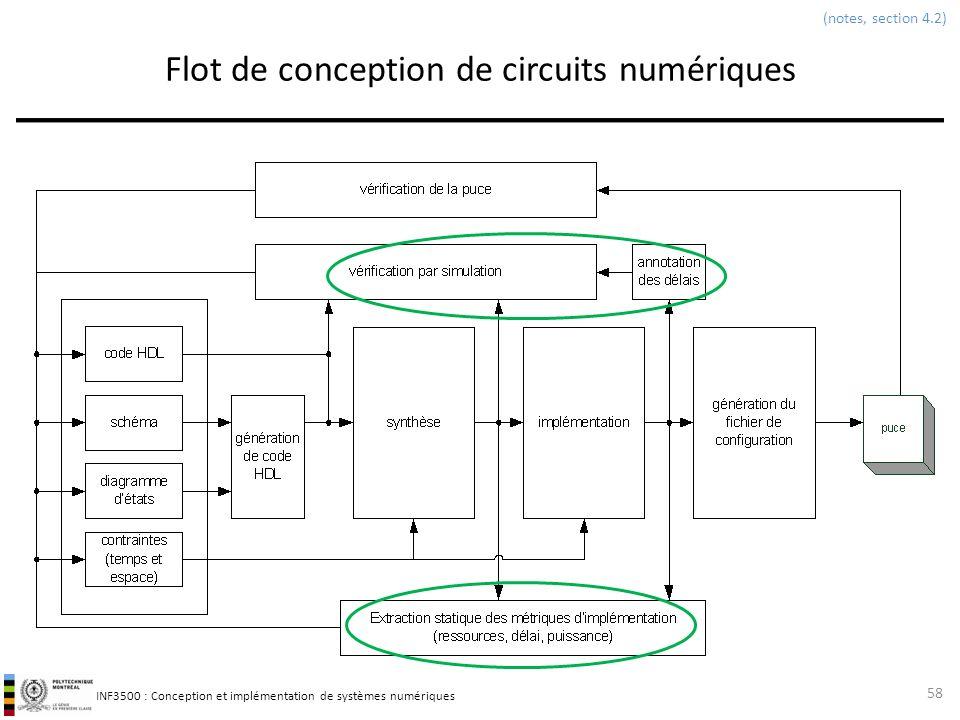 INF3500 : Conception et implémentation de systèmes numériques Flot de conception de circuits numériques 58 (notes, section 4.2)