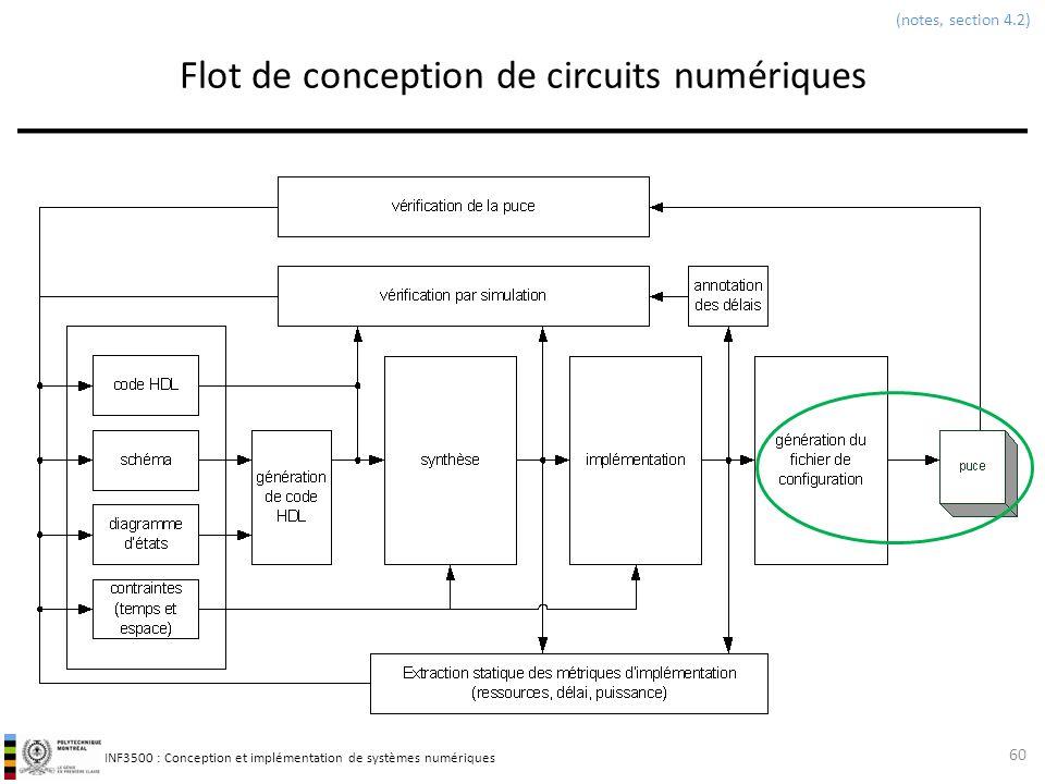 INF3500 : Conception et implémentation de systèmes numériques Flot de conception de circuits numériques 60 (notes, section 4.2)