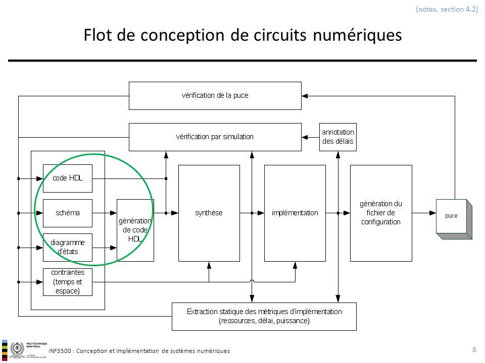 INF3500 : Conception et implémentation de systèmes numériques Flot de conception de circuits numériques 8 (notes, section 4.2)