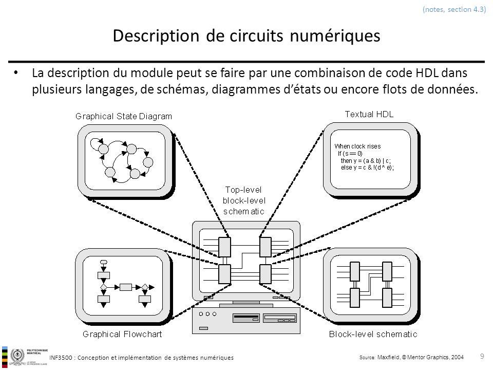 INF3500 : Conception et implémentation de systèmes numériques Description de circuits numériques La description du module peut se faire par une combin